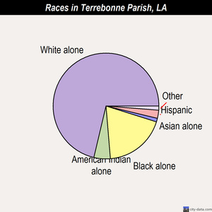 Terrebonne Parish Louisiana Race Chart