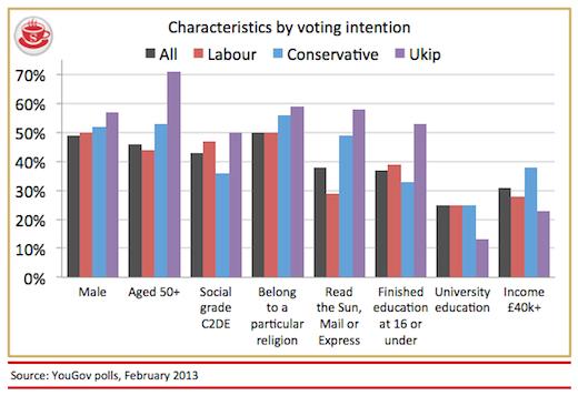 Voter Characteristics - Main Parties Feb 2013