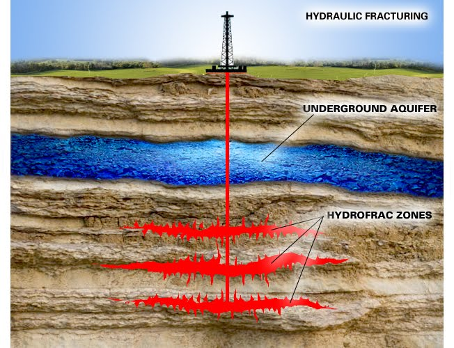 fracking hydraulic fracturing - good or bad