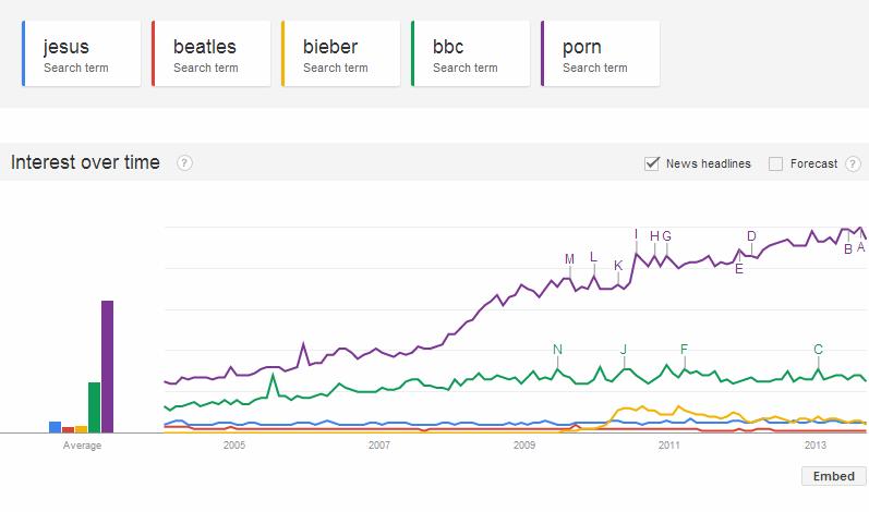 Google Trends - A Human Insight - Jesus + Beatles + Bieber + BBC + Porn