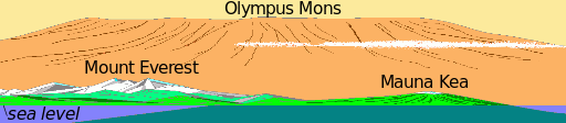 Olympus Mons - Biggest Volcano - Mountain Comparison